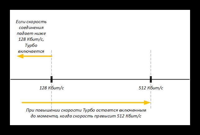 Картинка Включение Турбо-режима в Яндекс.Браузера